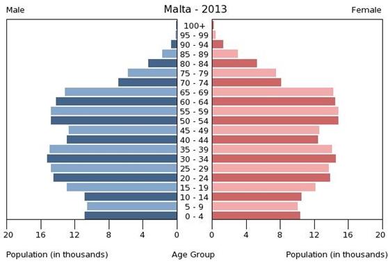 Malta's population pyramid