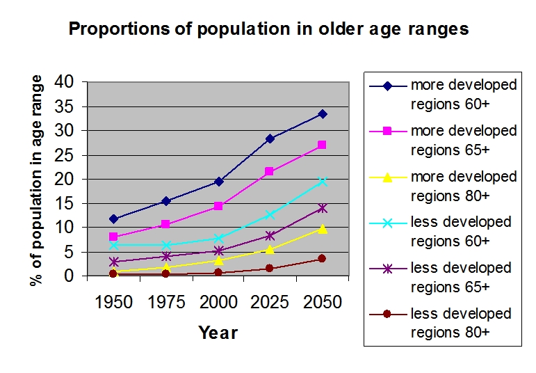 Population Graph - Elderly